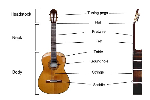 Easy ways to play guitar in 9 steps easy ways to play the guitar ccuart Choice Image