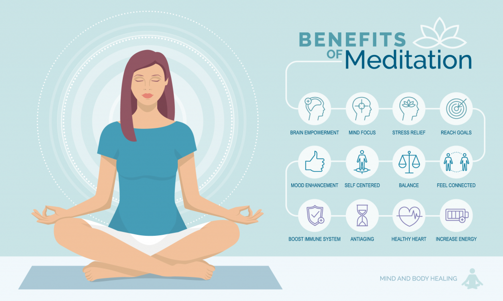 Illustration showing benefits of mindfulness meditation