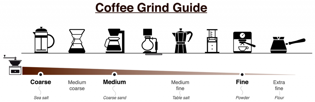 Coffee grind size chart illustrating correct coarseness based on brewer