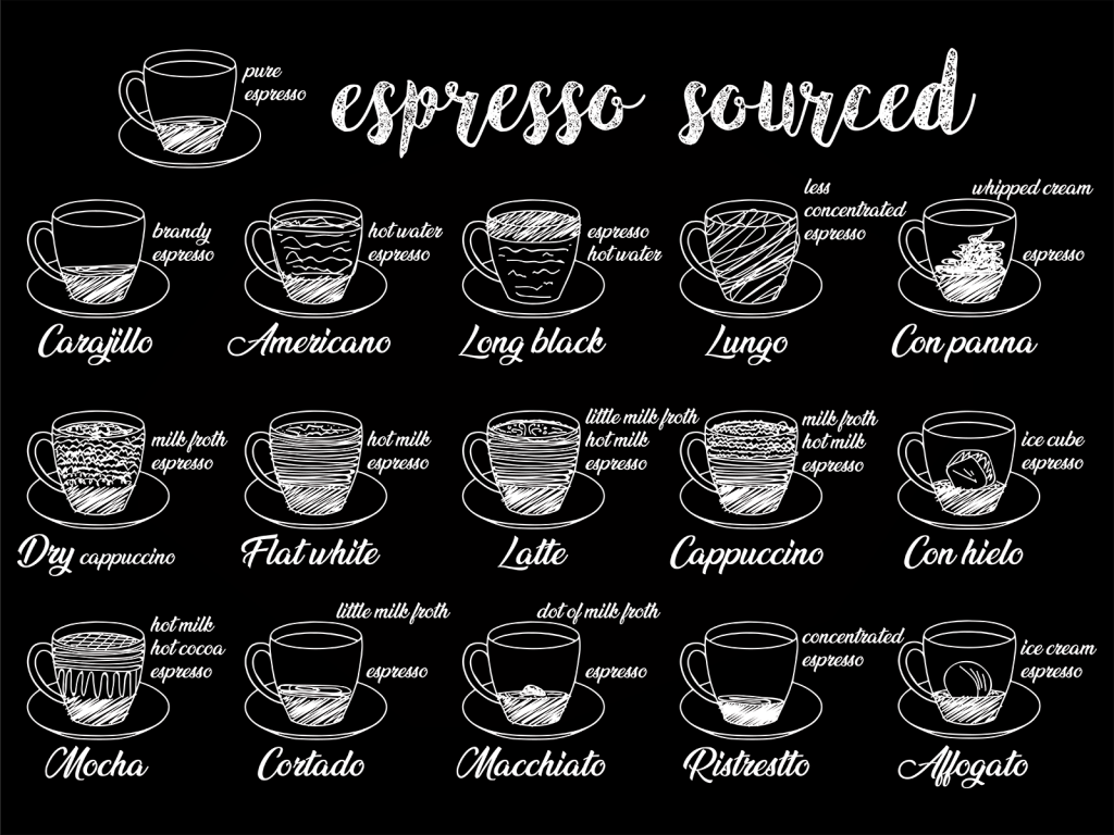 Illustration of different types of coffee and their preparation