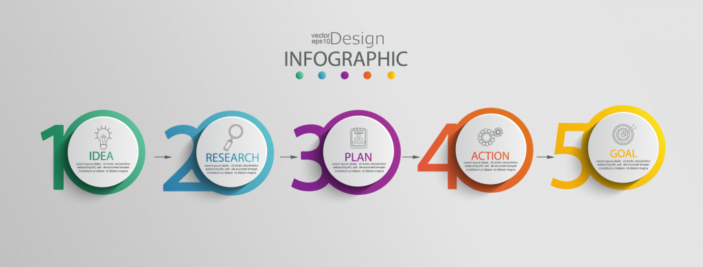 Infographic design steps from idea to creation